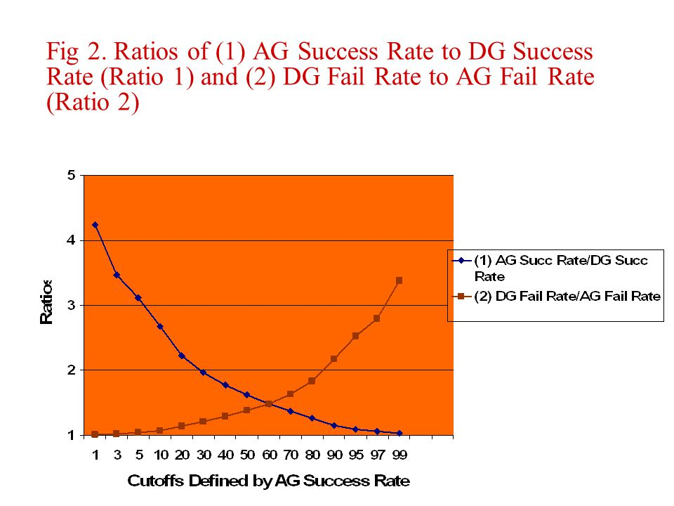 Fig 2. Ratios of (1) AG Success Rate to DG Success Rate (Ratio 1) and (2) DG Fail Rate to AG Fail Rate (Ratio 2)