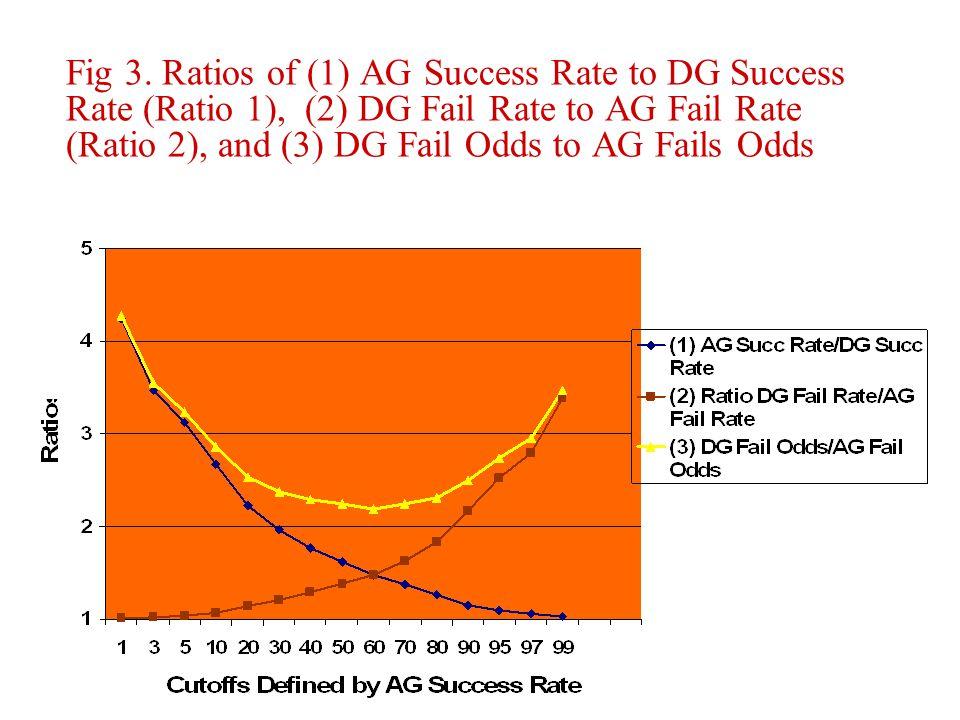 Fig 3. Ratios of (1) AG Success Rate to DG Success Rate (Ratio 1), (2) DG Fail Rate to AG Fail Rate (Ratio 2), and (3) DG Fail Odds to AG Fails Odds