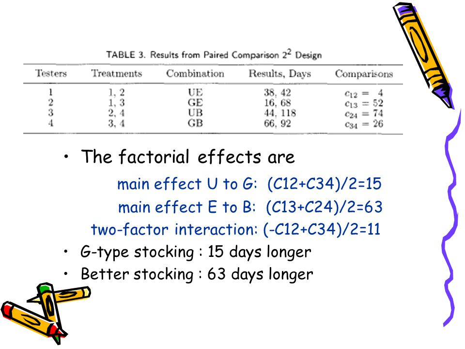 The factorial effects are main effect U to G: (C12+C34)/2=15 main effect E to B: (C13+C24)/2=63 two-factor interaction: (-C12+C34)/2=11 G-type stocking : 15 days longer Better stocking : 63 days longer