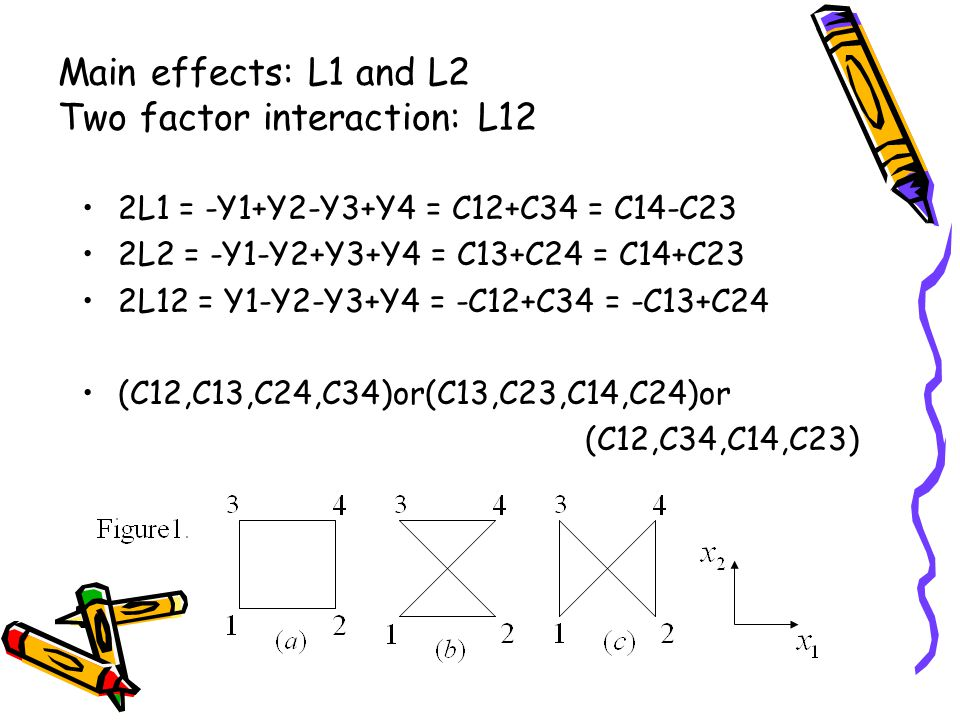 Main effects: L1 and L2 Two factor interaction: L12 2L1 = -Y1+Y2-Y3+Y4 = C12+C34 = C14-C23 2L2 = -Y1-Y2+Y3+Y4 = C13+C24 = C14+C23 2L12 = Y1-Y2-Y3+Y4 = -C12+C34 = -C13+C24 (C12,C13,C24,C34)or(C13,C23,C14,C24)or (C12,C34,C14,C23)