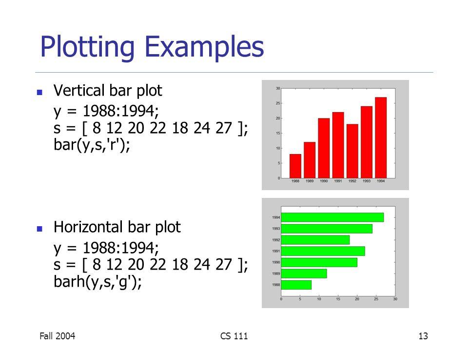 Fall 2004CS 11113 Plotting Examples Vertical bar plot y = 1988:1994; s = [ 8 12 20 22 18 24 27 ]; bar(y,s, r ); Horizontal bar plot y = 1988:1994; s = [ 8 12 20 22 18 24 27 ]; barh(y,s, g );