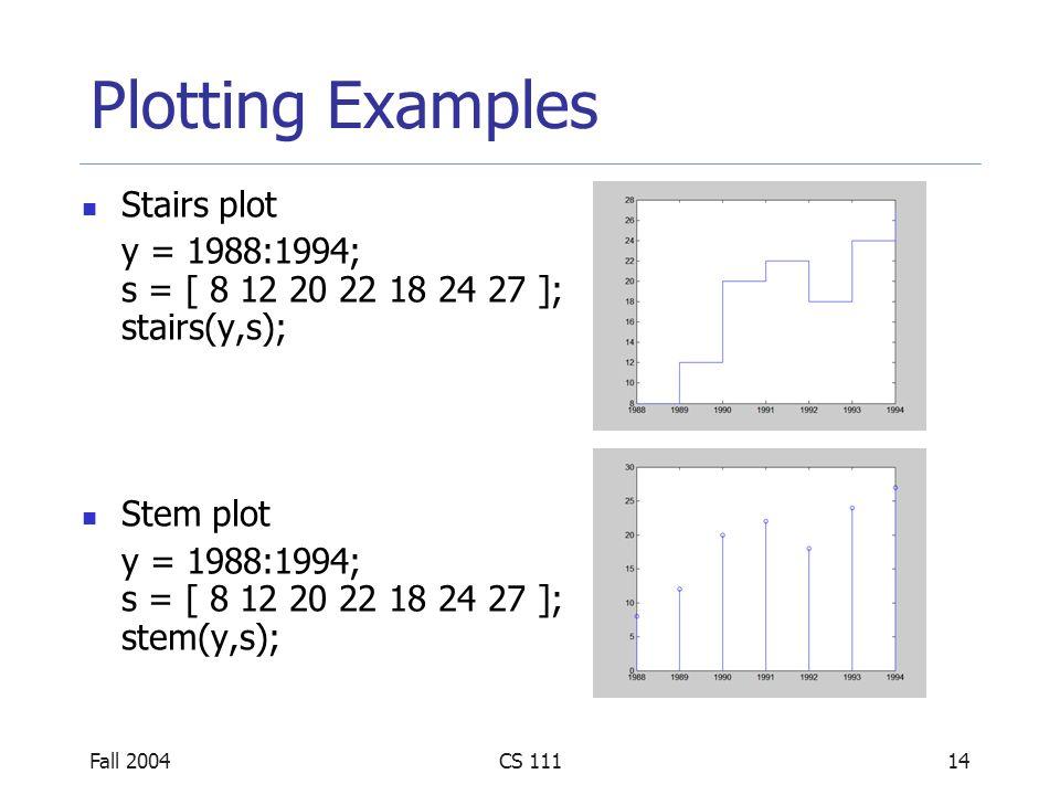 Fall 2004CS 11114 Plotting Examples Stairs plot y = 1988:1994; s = [ 8 12 20 22 18 24 27 ]; stairs(y,s); Stem plot y = 1988:1994; s = [ 8 12 20 22 18 24 27 ]; stem(y,s);