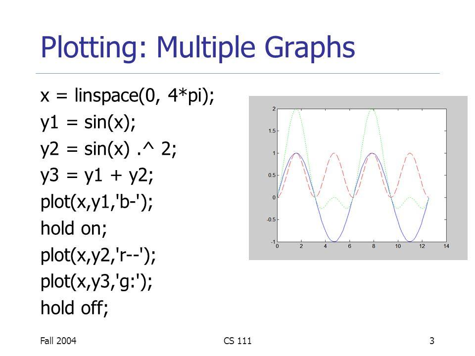 Fall 2004CS 1113 Plotting: Multiple Graphs x = linspace(0, 4*pi); y1 = sin(x); y2 = sin(x).^ 2; y3 = y1 + y2; plot(x,y1,'b-'); hold on; plot(x,y2,'r--