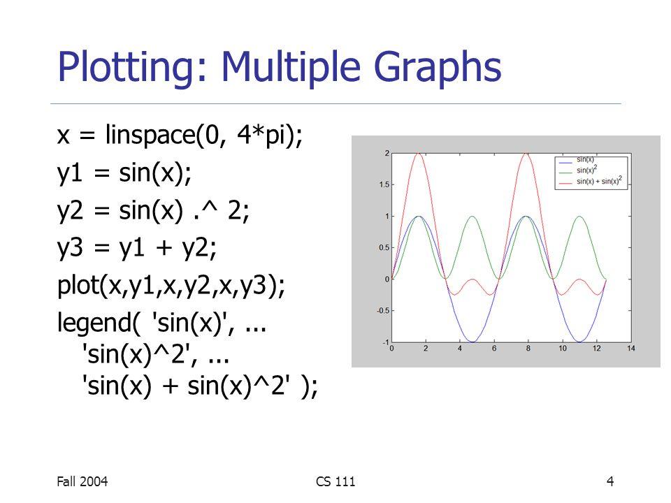 Fall 2004CS 1114 Plotting: Multiple Graphs x = linspace(0, 4*pi); y1 = sin(x); y2 = sin(x).^ 2; y3 = y1 + y2; plot(x,y1,x,y2,x,y3); legend( sin(x) ,...