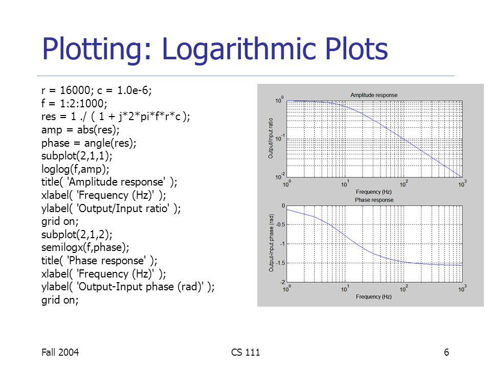 Fall 2004CS 1116 Plotting: Logarithmic Plots r = 16000; c = 1.0e-6; f = 1:2:1000; res = 1./ ( 1 + j*2*pi*f*r*c ); amp = abs(res); phase = angle(res);