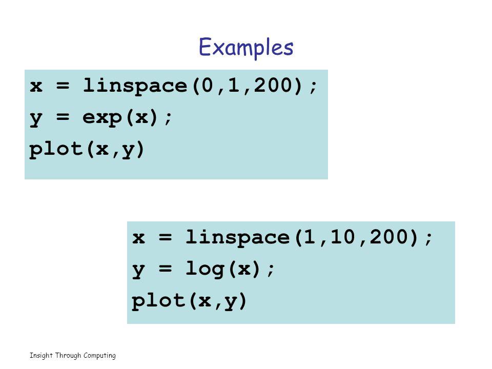 Insight Through Computing x = linspace(0,1,200); y = exp(x); plot(x,y) x = linspace(1,10,200); y = log(x); plot(x,y) Examples