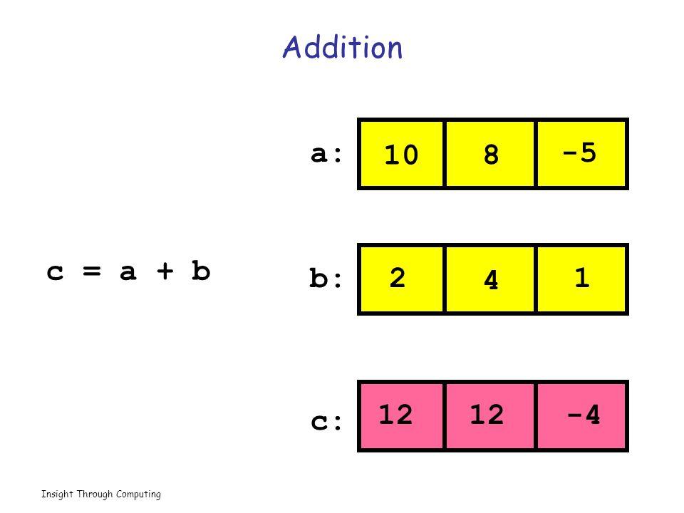 Insight Through Computing Addition 10 8 -5 2 4 1 12 -4 a: b: c: c = a + b