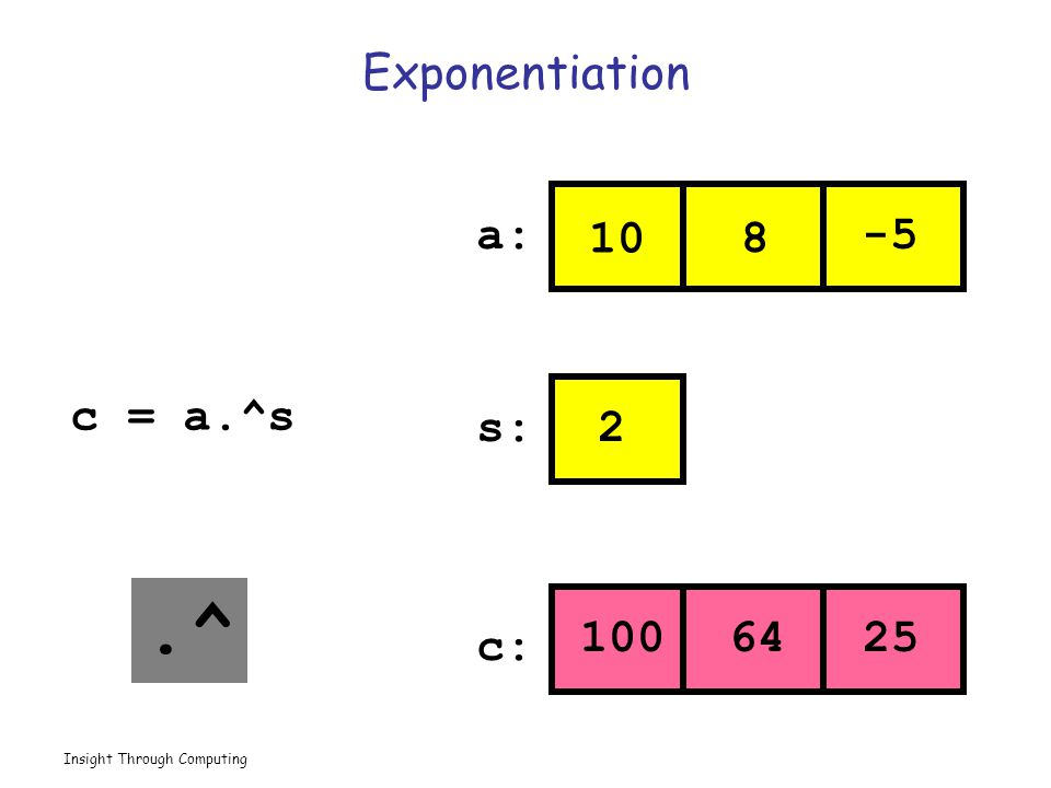 Insight Through Computing Exponentiation 10 8 -5 2 10064 25 a: s: c: c = a.^s.^