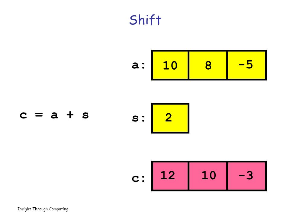 Insight Through Computing Shift 10 8 -5 2 1210 -3 a: s: c: c = a + s