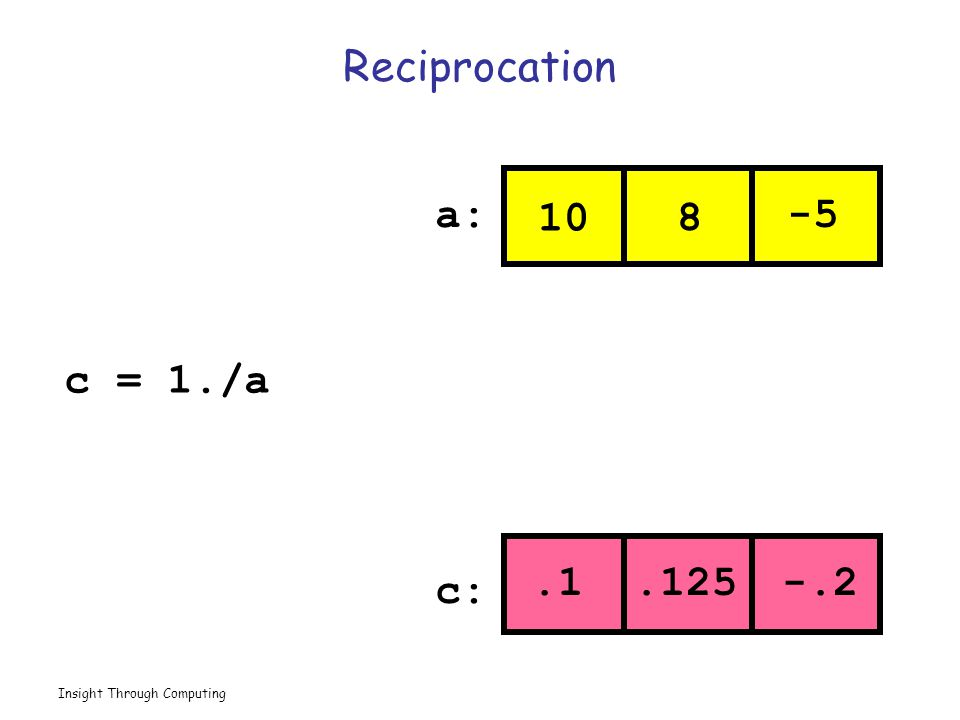 Insight Through Computing Reciprocation 10 8 -5.1.125 -.2 a: c: c = 1./a