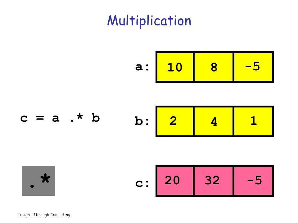 Insight Through Computing Multiplication 10 8 -5 2 4 1 2032-5 a: b: c: c = a.* b.*