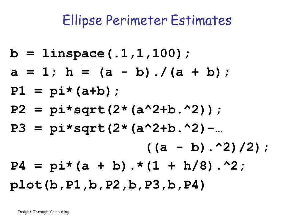 Insight Through Computing b = linspace(.1,1,100); a = 1; h = (a - b)./(a + b); P1 = pi*(a+b); P2 = pi*sqrt(2*(a^2+b.^2)); P3 = pi*sqrt(2*(a^2+b.^2)-… ((a - b).^2)/2); P4 = pi*(a + b).*(1 + h/8).^2; plot(b,P1,b,P2,b,P3,b,P4) Ellipse Perimeter Estimates