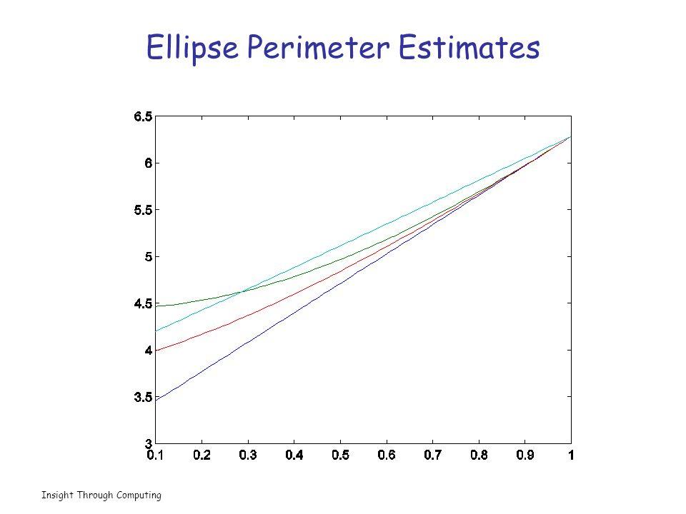 Insight Through Computing Ellipse Perimeter Estimates