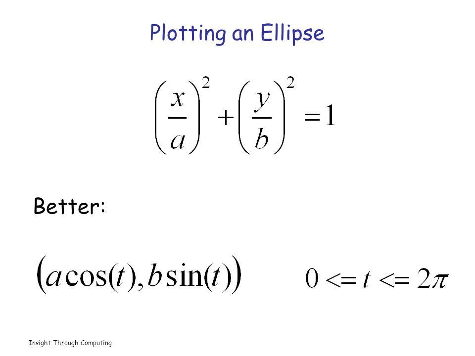 Insight Through Computing Plotting an Ellipse Better: