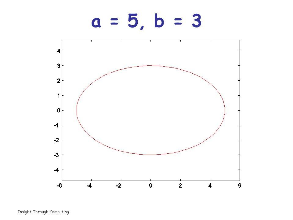 Insight Through Computing a = 5, b = 3
