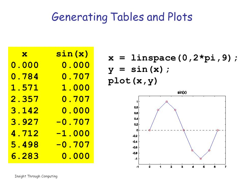 Insight Through Computing Generating Tables and Plots x sin(x) 0.000 0.784 0.707 1.571 1.000 2.357 0.707 3.142 0.000 3.927 -0.707 4.712 -1.000 5.498 -0.707 6.283 0.000 x = linspace(0,2*pi,9); y = sin(x); plot(x,y)
