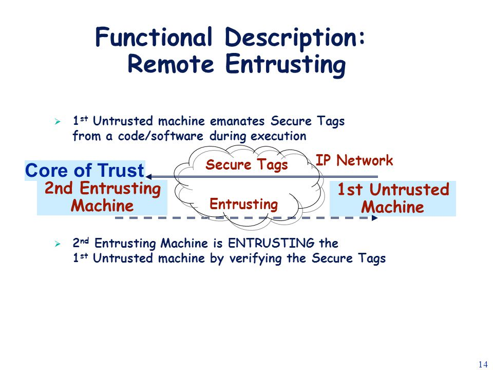 14 Secure Tags 2nd Entrusting Machine 1st Untrusted Machine Entrusting IP Network  1 st Untrusted machine emanates Secure Tags from a code/software during execution  2 nd Entrusting Machine is ENTRUSTING the 1 st Untrusted machine by verifying the Secure Tags Functional Description: Remote Entrusting Core of Trust