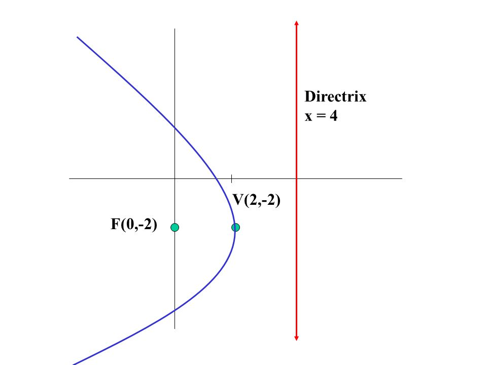 Ex.Find the standard form of the equation of the parabola with vertex (2,1) and focus (2,4).