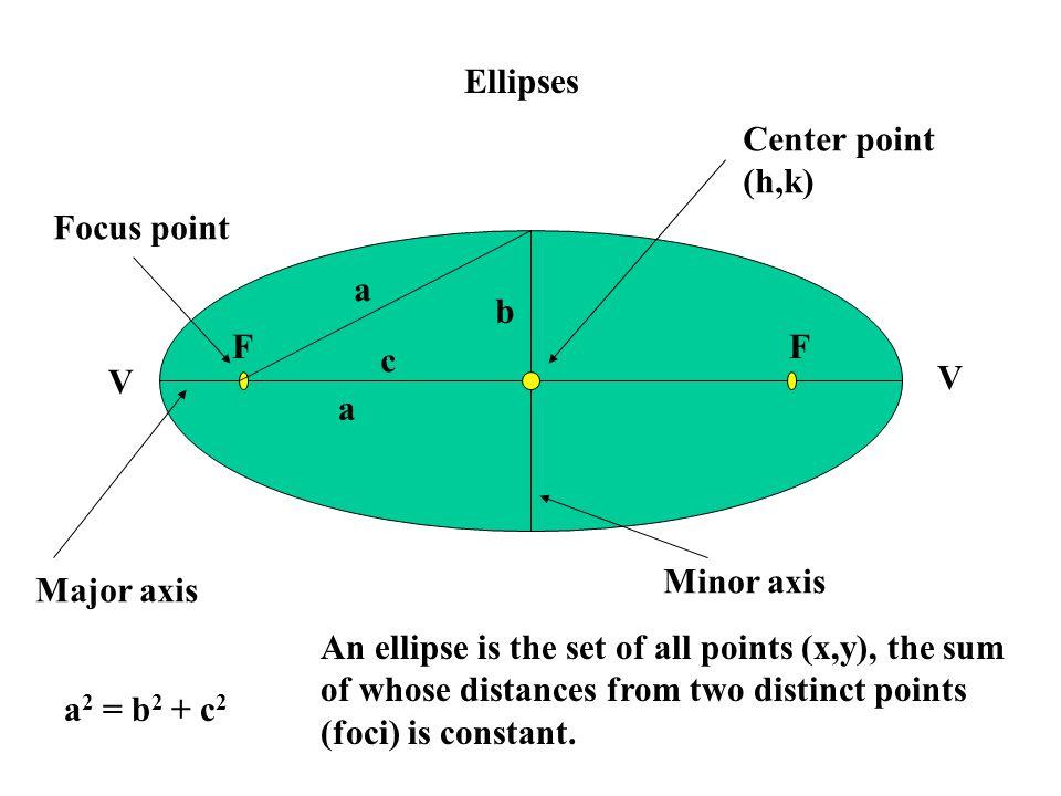 Standard Equation of an Ellipse Horz.Major axis Vert.