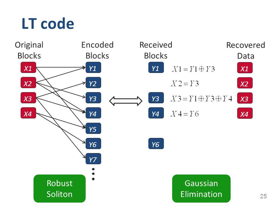 LT code 25 X1 X2 X3 X4 Y1 Y2 Y3 Y4 Y5 Y6 Y7 Gaussian Elimination Robust Soliton X1 X2 X3 X4 Recovered Data Y1 Y3 Y4 Y6 Received Blocks Original Blocks