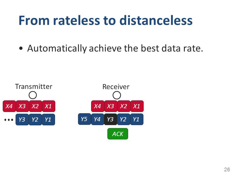 Automatically achieve the best data rate. From rateless to distanceless 26 Transmitter X4X3X2X1 Y3Y2Y1 Receiver Y1Y4Y3Y2 X4X3X2X1 ACK Y5