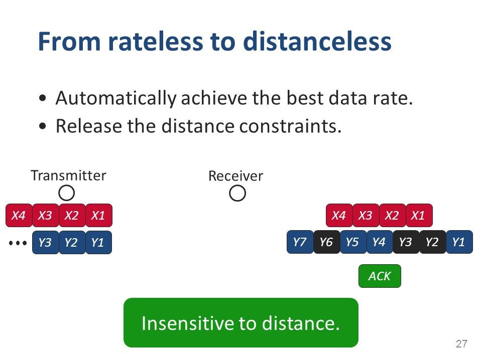 Automatically achieve the best data rate. Release the distance constraints. From rateless to distanceless 27 Transmitter X4X3X2X1 Y3Y2Y1 Y4Y5Y3Y2Y6Y7