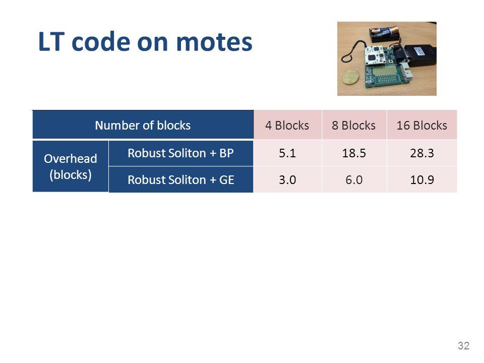 LT code on motes 32 Number of blocks4 Blocks8 Blocks16 Blocks Overhead (blocks) Robust Soliton + BP5.118.528.3 Robust Soliton + GE3.06.010.9