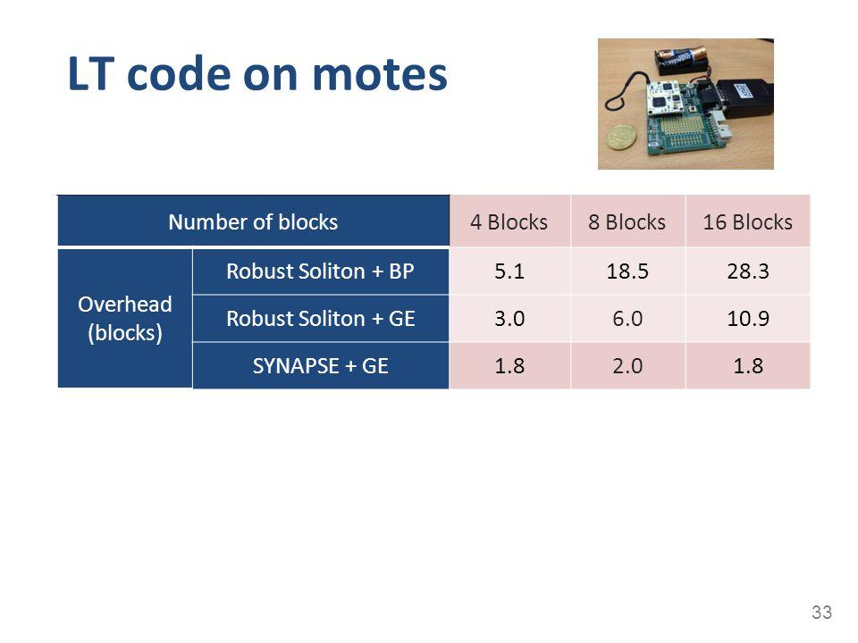 LT code on motes 33 Number of blocks4 Blocks8 Blocks16 Blocks Overhead (blocks) Robust Soliton + BP5.118.528.3 Robust Soliton + GE3.06.010.9 SYNAPSE +