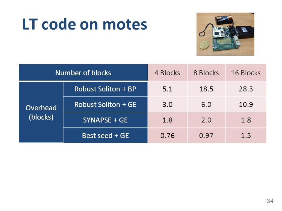 LT code on motes 34 Number of blocks4 Blocks8 Blocks16 Blocks Overhead (blocks) Robust Soliton + BP5.118.528.3 Robust Soliton + GE3.06.010.9 SYNAPSE +
