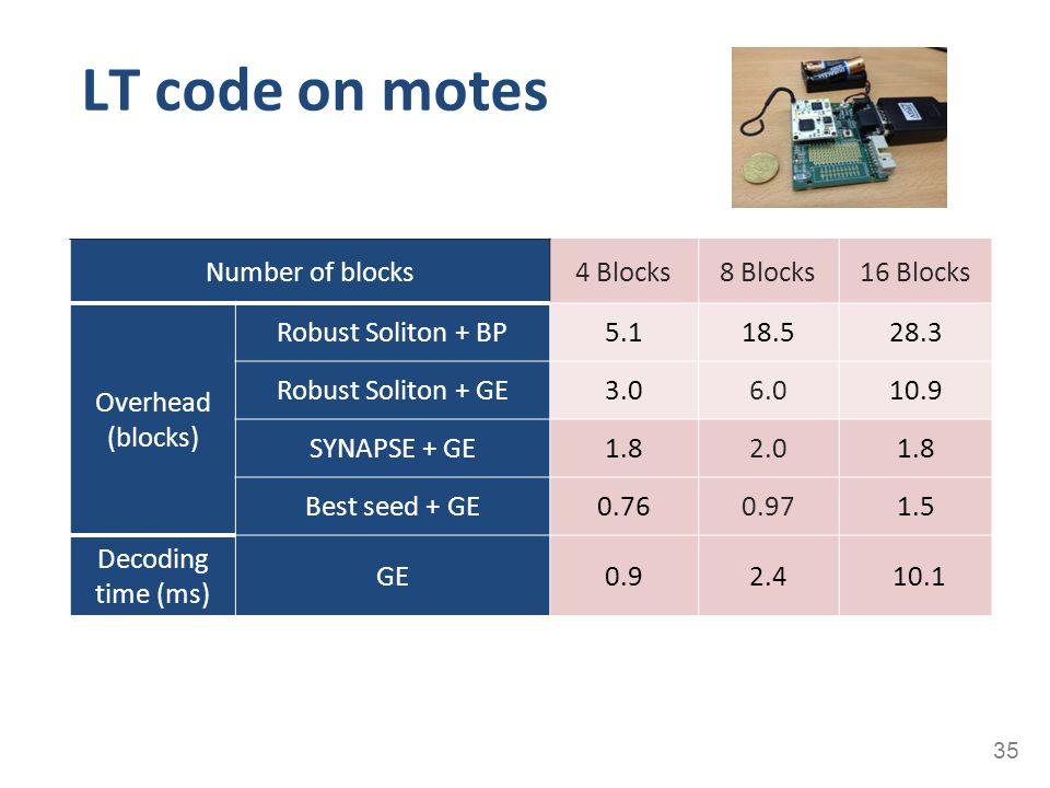 LT code on motes 35 Number of blocks4 Blocks8 Blocks16 Blocks Overhead (blocks) Robust Soliton + BP5.118.528.3 Robust Soliton + GE3.06.010.9 SYNAPSE +