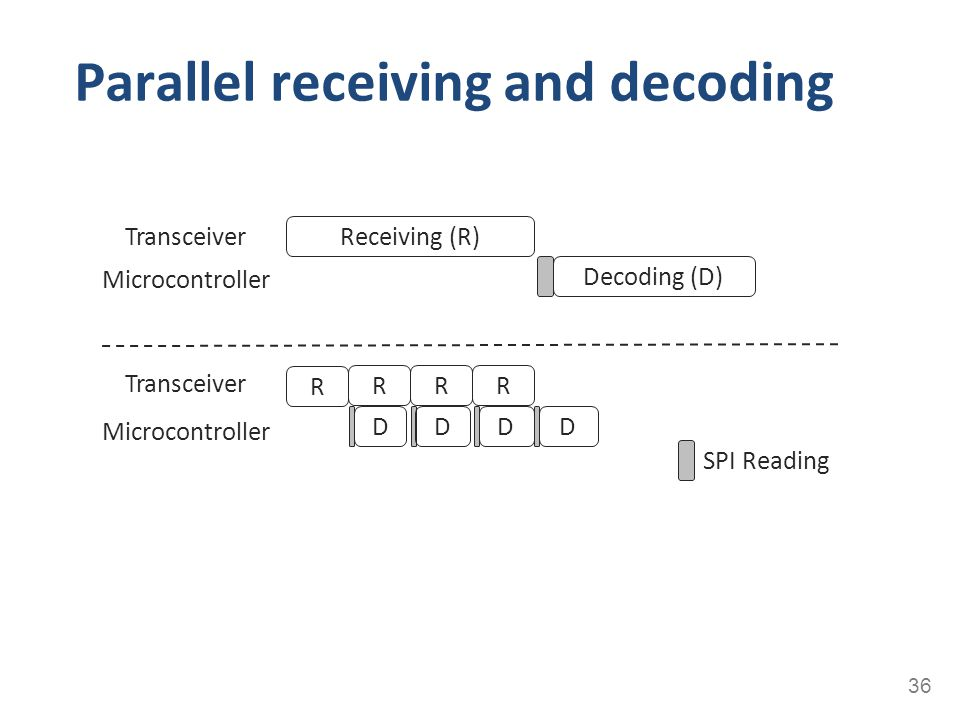 Parallel receiving and decoding 36 Receiving (R) Transceiver Microcontroller SPI Reading R RRR D Decoding (D) DDD Transceiver Microcontroller