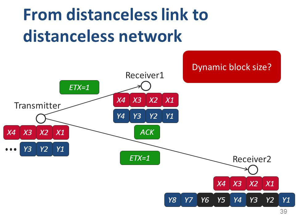From distanceless link to distanceless network 39 Transmitter X4X3X2X1 Receiver1 Receiver2 Y1Y4Y3Y2Y5Y6Y7Y8 X4X3X2X1 ETX=1 ACK Y3Y2Y1Y3Y2Y1 Y3Y2Y4 X4X