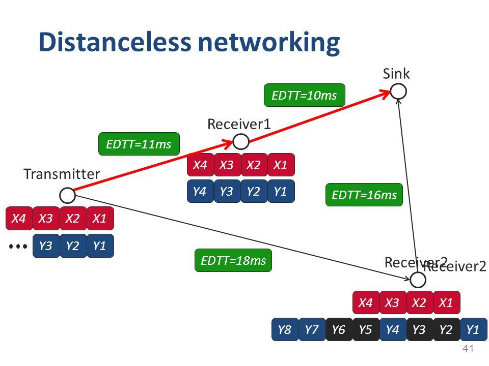 Distanceless networking 41 Transmitter X4X3X2X1 Receiver1 Receiver2 Y1Y4Y3Y2Y5Y6Y7Y8 X4X3X2X1 EDTT=11ms EDTT=18ms Y3Y2Y1Y3Y2Y1 Y3Y2Y4 X4X3X2X1 Sink Re