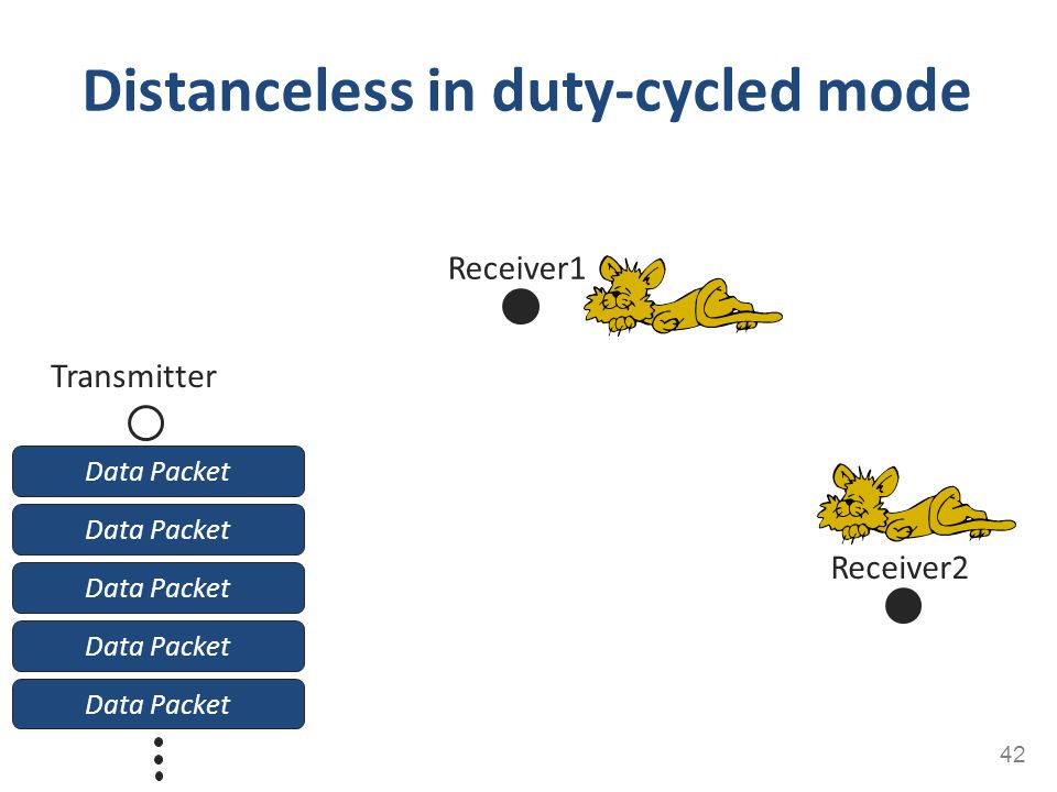 Data Packet Distanceless in duty-cycled mode 42 Receiver1 Receiver2 Transmitter