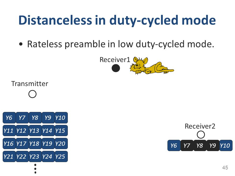 Rateless preamble in low duty-cycled mode. Distanceless in duty-cycled mode 45 Receiver1 Receiver2 Y11Y12Y13Y14Y15Y6Y7Y8Y9Y10 Y16Y17Y18Y19Y20 Y21Y22Y2