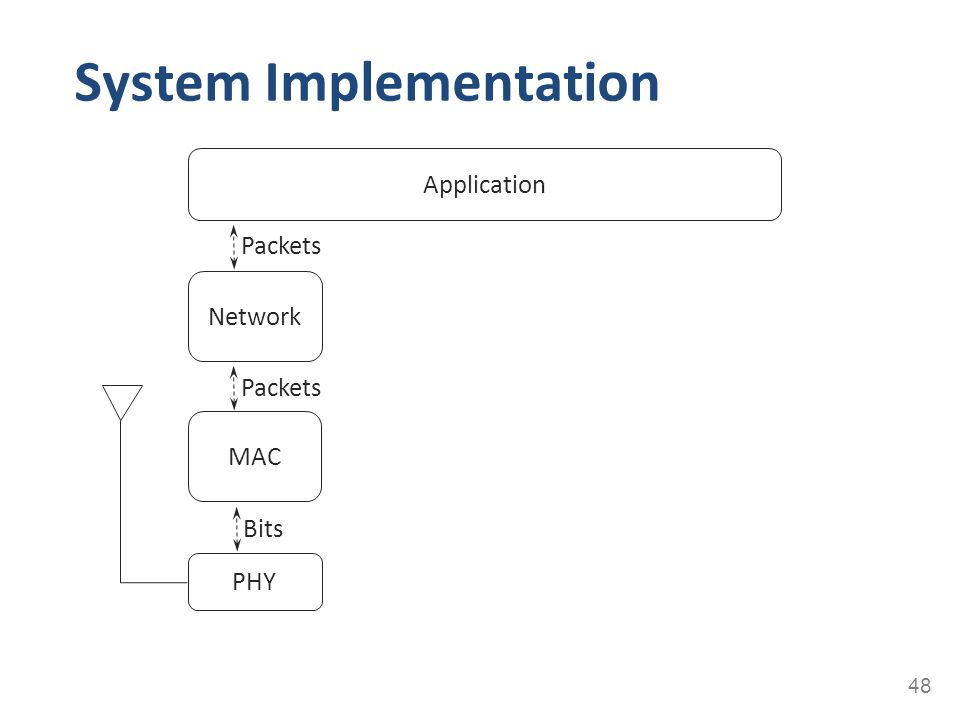 System Implementation 48 PHY MAC Network Application Bits Packets