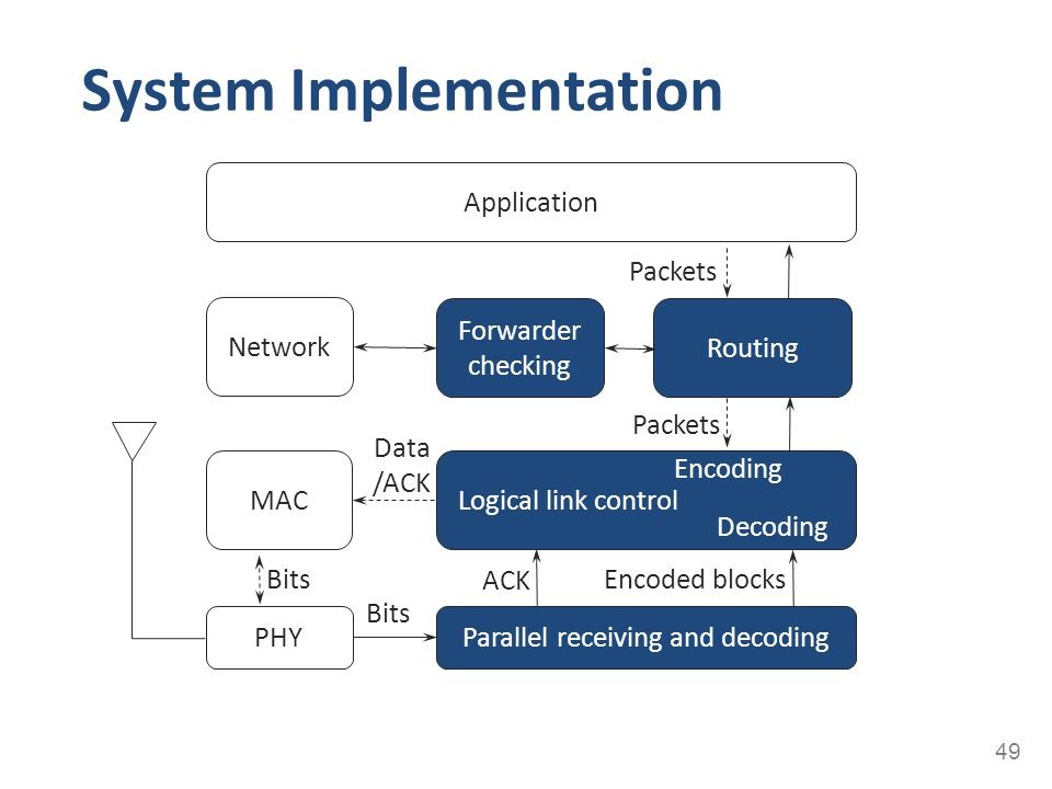 System Implementation 49 PHY MAC Network Application Parallel receiving and decoding Routing Forwarder checking Logical link control Decoding Encoding
