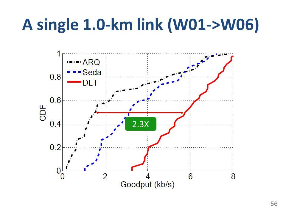 A single 1.0-km link (W01->W06) 56 2.3X