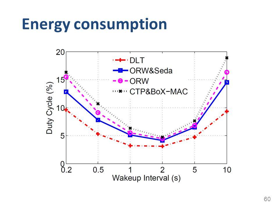 Energy consumption 60
