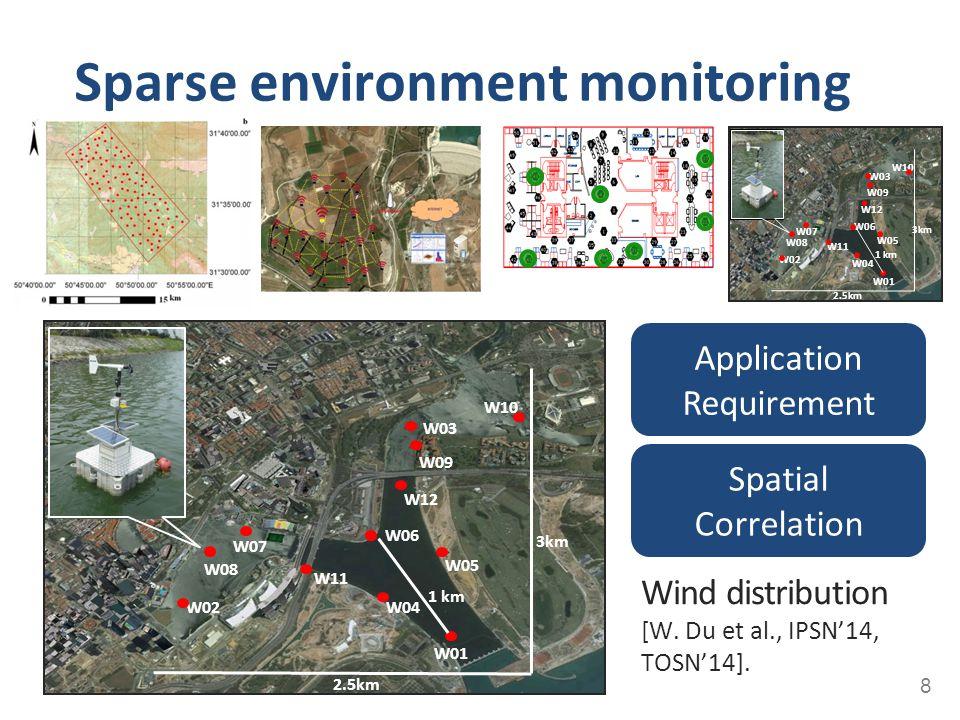 Sparse environment monitoring 8 W01 W05 W04 W02 W08 W06 W09 W03 W10 W07 1 km W11 W12 2.5km 3km W01 W05 W04 W02 W08 W06 W09 W03 W10 W07 1 km W11 W12 2.