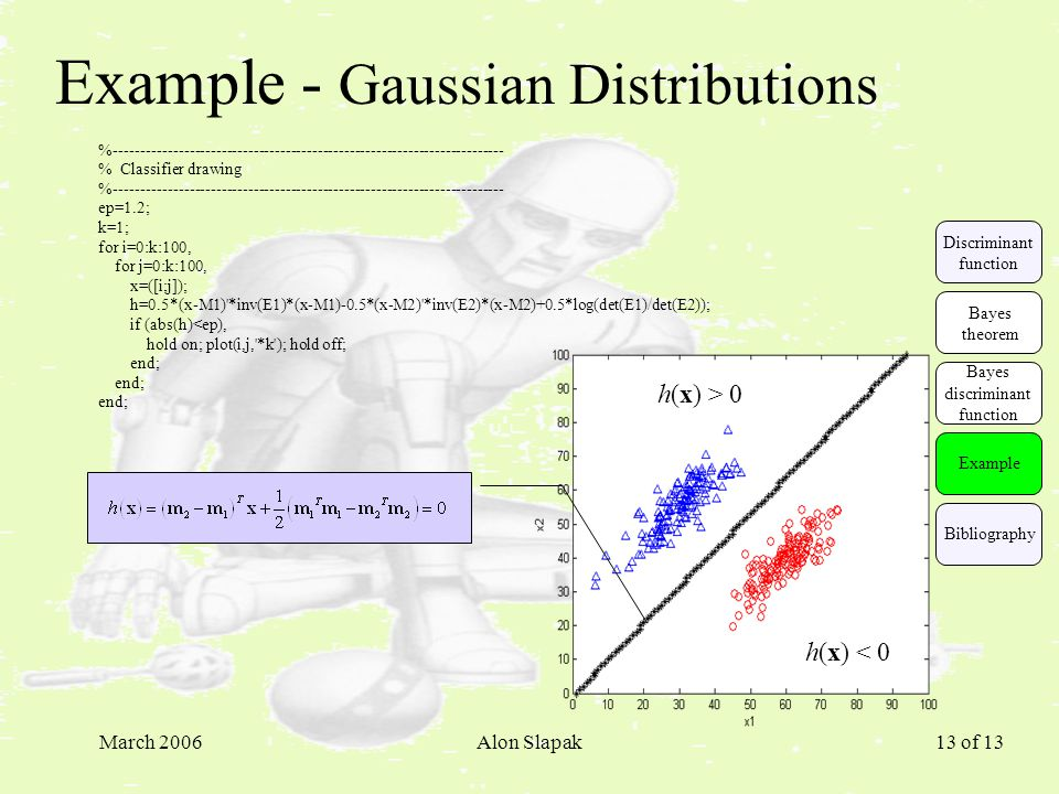 March 2006Alon Slapak 13 of 13 Example - Gaussian Distributions %------------------------------------------------------------------------- % Classifie
