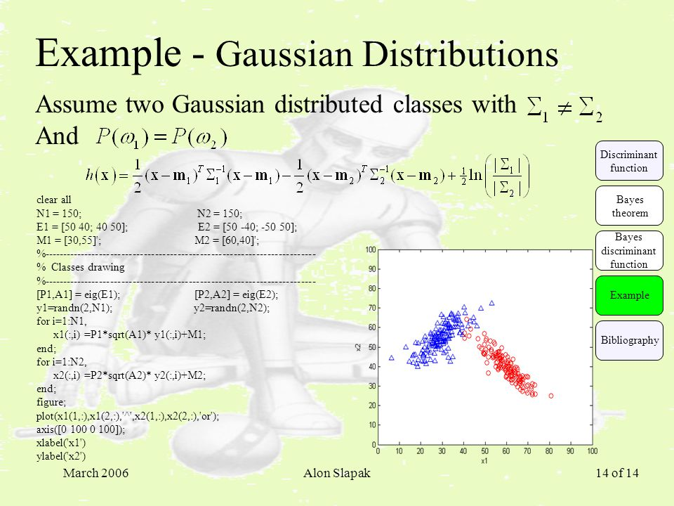 March 2006Alon Slapak 14 of 14 Example - Gaussian Distributions Assume two Gaussian distributed classes with And clear all N1 = 150; N2 = 150; E1 = [50 40; 40 50]; E2 = [50 -40; ]; M1 = [30,55] ; M2 = [60,40] ; % % Classes drawing % [P1,A1] = eig(E1); [P2,A2] = eig(E2); y1=randn(2,N1); y2=randn(2,N2); for i=1:N1, x1(:,i) =P1*sqrt(A1)* y1(:,i)+M1; end; for i=1:N2, x2(:,i) =P2*sqrt(A2)* y2(:,i)+M2; end; figure; plot(x1(1,:),x1(2,:), ^ ,x2(1,:),x2(2,:), or ); axis([ ]); xlabel( x1 ) ylabel( x2 ) Example Discriminant function Bayes theorem Bayes discriminant function Bibliography