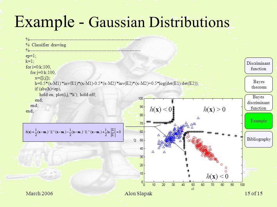 March 2006Alon Slapak 15 of 15 Example - Gaussian Distributions % % Classifier drawing % ep=1; k=1; for i=0:k:100, for j=0:k:100, x=([i;j]); h=0.5*(x-M1) *inv(E1)*(x-M1)-0.5*(x-M2) *inv(E2)*(x-M2)+0.5*log(det(E1)/det(E2)); if (abs(h)<ep), hold on; plot(i,j, *k ); hold off; end; h(x) > 0 h(x) < 0 Example Discriminant function Bayes theorem Bayes discriminant function Bibliography