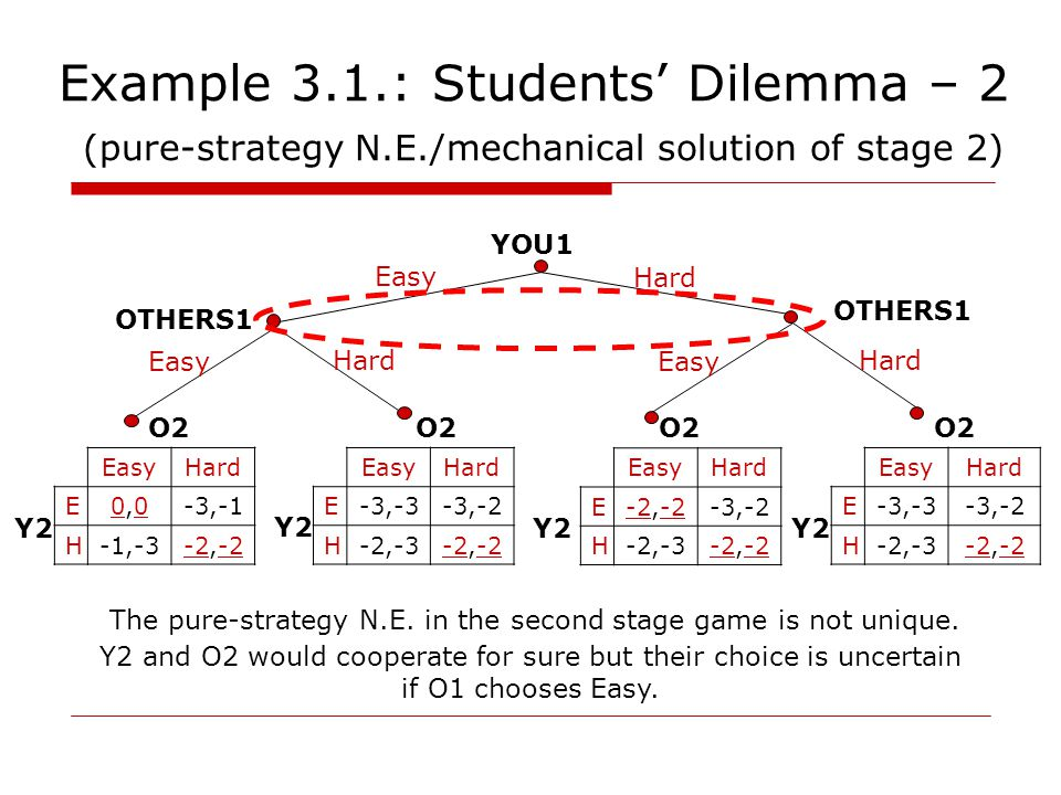 Example 3.1.: Students' Dilemma – 2 (pure-strategy N.E./mechanical solution of stage 2) YOU1 OTHERS1 Easy Hard Easy Hard Easy Hard OTHERS1 EasyHard E0,00,0-3,-1 H-1,-3-2,-2 EasyHard E-3,-3-3,-2 H-2,-3-2,-2 EasyHard E-3,-3-3,-2 H-2,-3-2,-2 EasyHard E-2,-2-3,-2 H-2,-3-2,-2 O2 Y2 O2 Y2 O2 Y2 O2 Y2 The pure-strategy N.E.