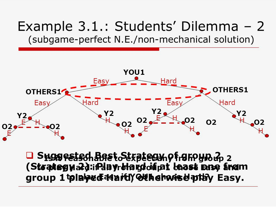 Example 3.1.: Students' Dilemma – 2 (subgame-perfect N.E./non-mechanical solution) YOU1 OTHERS1 Easy Hard Easy Hard H E E H Easy Hard OTHERS1 H H H E E H H H Y2 O2 Is it reasonable to expect any from group 2 to play Hard if all from group 1 chose Easy and to play Easy if YOU1 chose Hard.