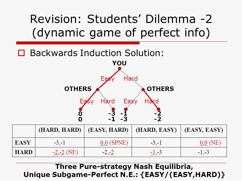 Revision: Students' Dilemma -2 (dynamic game of perfect info)  Backwards Induction Solution: YOU OTHERS 0000 -3 -2 (HARD, HARD)(EASY, HARD)(HARD, EASY)(EASY, EASY) EASY-3,-1 0,0 (SPNE)-3,-1 0,0 (NE) HARD -2,-2 (NE)-2,-2-1,-3 -3 EasyHard EasyHardEasyHard Three Pure-strategy Nash Equilibria, Unique Subgame-Perfect N.E.: {EASY/(EASY,HARD)}