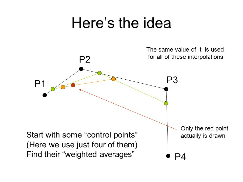 Here's the idea P1 P2 P3 P4 Start with some control points (Here we use just four of them) Find their weighted averages Only the red point actually is drawn The same value of t is used for all of these interpolations