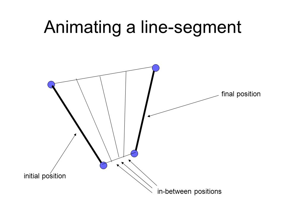 Animating a line-segment initial position final position in-between positions