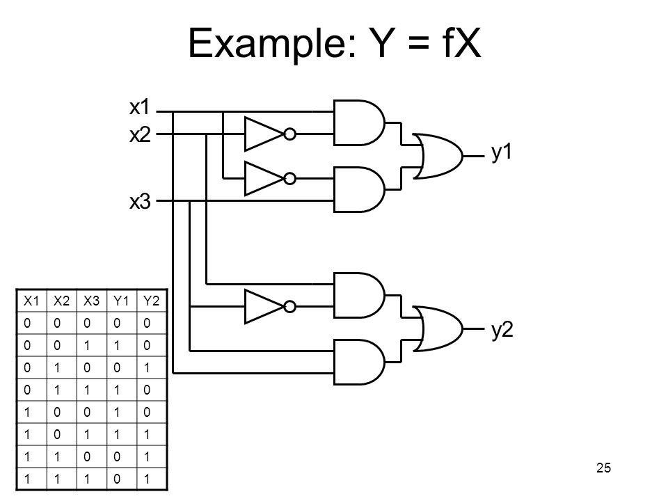 25 Example: Y = fX x1 x2 x3 y1 y2 X1X2X3Y1Y2 00000 00110 01001 01110 10010 10111 11001 11101