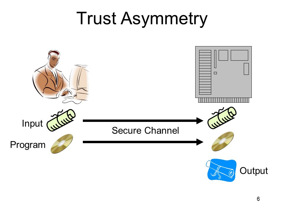 7 Trust Asymmetry Input Program Secure Channel Output